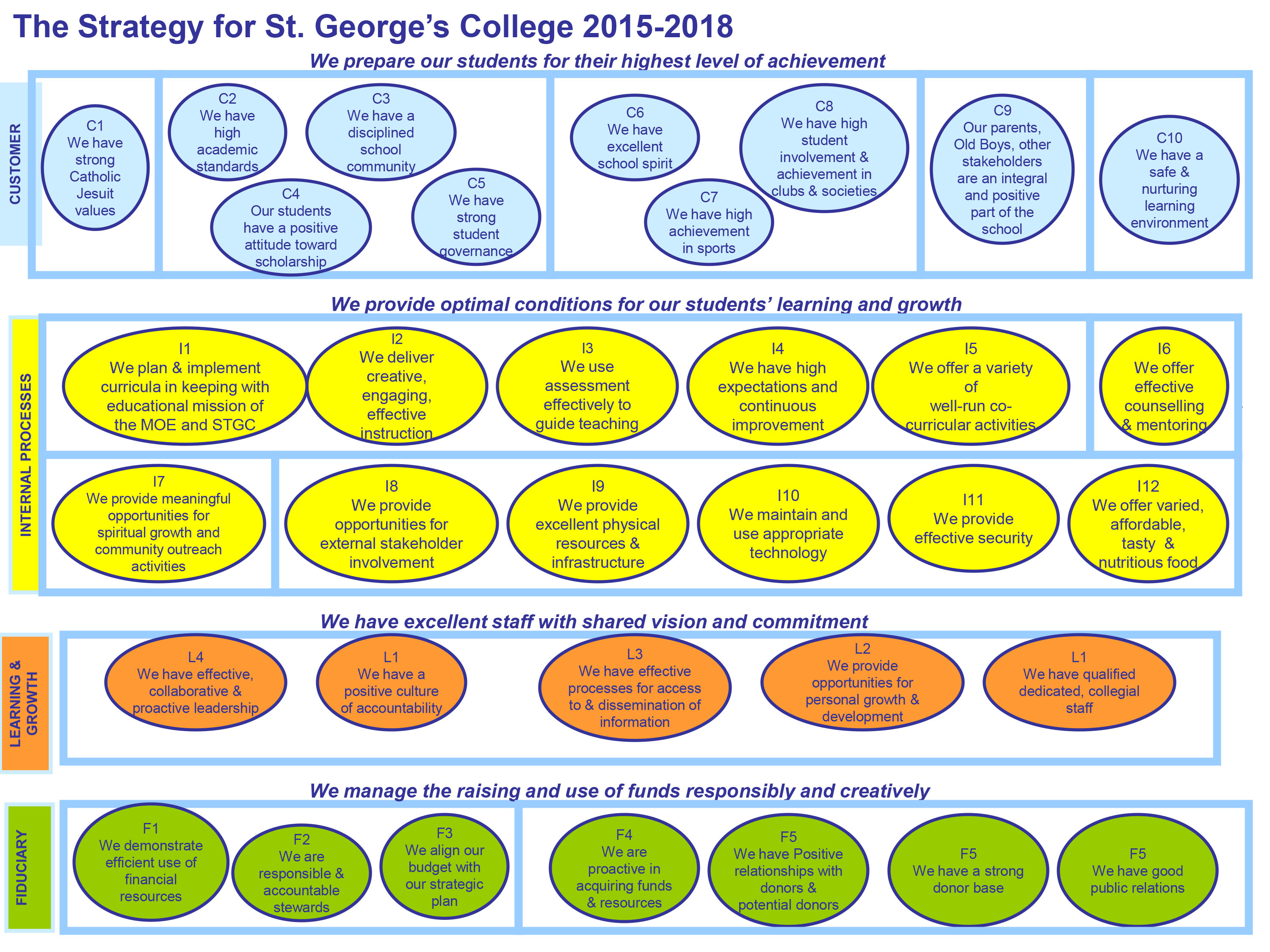 The Strategy for St. George's College 2015-2018